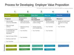 Process For Developing Employer Value Proposition