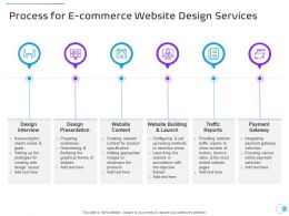 Process For E Commerce Website Design Services Ppt Powerpoint Presentation Infographic Template