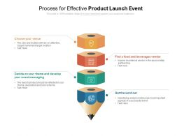 Process For Effective Product Launch Event