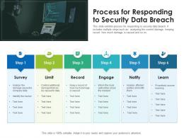 Process For Responding To Security Data Breach