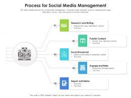 Process For Social Media Management