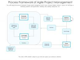 Process Framework Of Agile Project Management