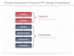 process_improvement_flowchart_ppt_sample_presentations_Slide01