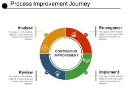 Process Improvement Journey