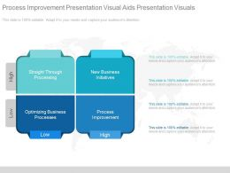 Process Improvement Presentation Visual Aids Presentation Visuals