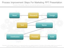 Process Improvement Steps For Marketing Ppt Presentation