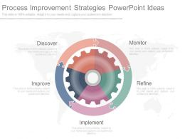 Process Improvement Strategies Powerpoint Ideas