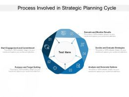 Process Involved In Strategic Planning Cycle