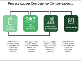 Process Labour Competence Compensation Connected Hr Integration With Icons