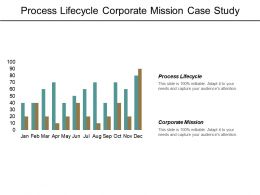 Process Lifecycle Corporate Mission Case Study Analysis Customers Cpb