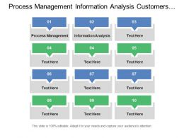 Process Management Information Analysis Customers Market Map Business State