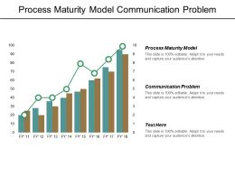 Process Maturity Model Communication Problem Project Management Budget Cpb