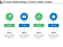 Process Methodology Consist Initiate Create Deploy And Operate