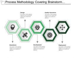 Process Methodology Covering Brainstorm Design Development Quality Assurance
