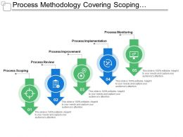 Process Methodology Covering Scoping Review Improvement And Monitoring