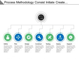 Process Methodology Defining Plan Design Construct Testing And Support