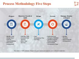 Process Methodology Five Steps Manage Monitor Analysis Ppt Infographic Template Slides