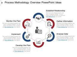 Process Methodology Overview Powerpoint Ideas