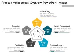 Process Methodology Overview Powerpoint Images