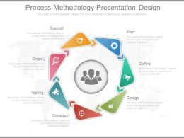 Process Methodology Presentation Design