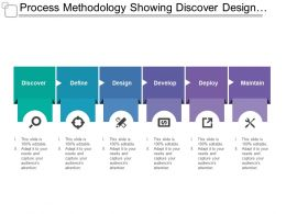 process_methodology_showing_discover_design_deploy_and_maintain_Slide01