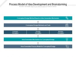 Process Model Of Idea Development And Brainstorming