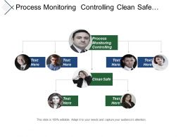 Process Monitoring Controlling Clean Safe Speed Service History Development