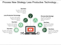 Process New Strategy Less Productive Technology Technology Optimization