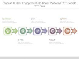 process_o_user_engagement_on_social_platforms_ppt_sample_ppt_files_Slide01