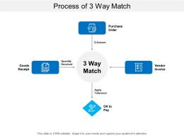 Process Of 3 Way Match