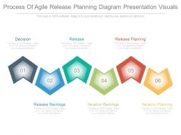 Process Of Agile Release Planning Diagram Presentation Visuals