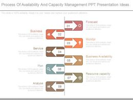 Process Of Availability And Capacity Management Ppt Presentation Ideas