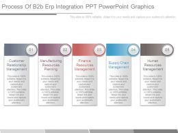 Process Of B2b Erp Integration Ppt Powerpoint Graphics