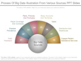 Process Of Big Data Illustration From Various Sources Ppt Slides