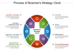Process Of Bowmans Strategy Clock