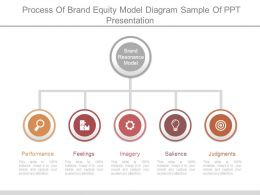 Process Of Brand Equity Model Diagram Sample Of Ppt Presentation