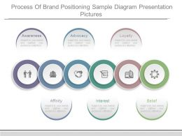 Process Of Brand Positioning Sample Diagram Presentation Pictures