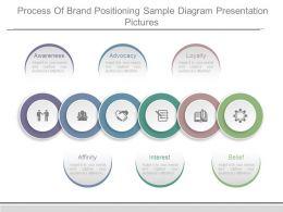 process_of_brand_positioning_sample_diagram_presentation_pictures_Slide01