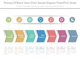 Process Of Brand Value Chain Sample Diagram Powerpoint Guide