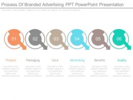 Process Of Branded Advertising Ppt Powerpoint Presentation