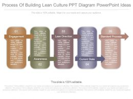 Process Of Building Lean Culture Ppt Diagram Powerpoint Ideas