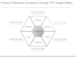 Process Of Business Compliance Concept Ppt Images Gallery