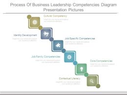 Process Of Business Leadership Competencies Diagram Presentation Pictures