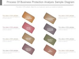 Process Of Business Protection Analysis Sample Diagram