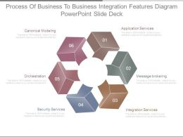 Process Of Business To Business Integration Features Diagram Powerpoint Slide Deck