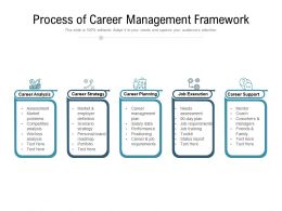 Process Of Career Management Framework