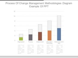 Process Of Change Management Methodologies Diagram Example Of Ppt