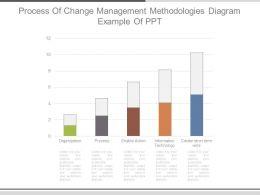 process_of_change_management_methodologies_diagram_example_of_ppt_Slide01
