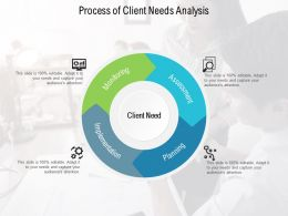 Process Of Client Needs Analysis