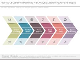 Process Of Combined Marketing Plan Analysis Diagram Powerpoint Images